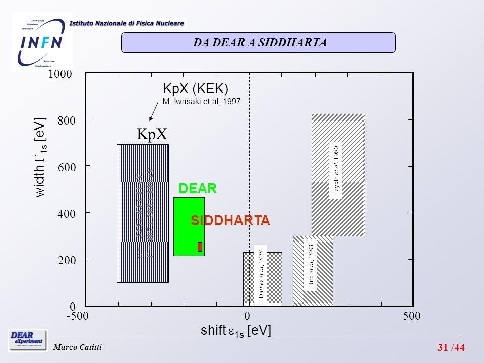 KpX KpX (KEK) width G1s [eV] DEAR SIDDHARTA shift e1s [eV]
